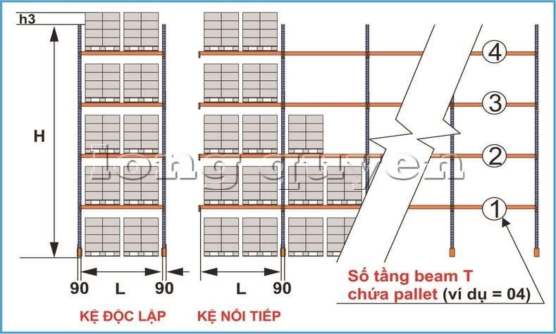 Hướng dẫn các bước tự thiết kế giá kệ chứa pallet trong kho hàng (11)